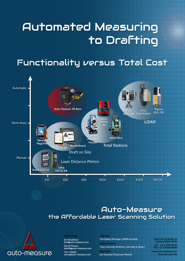 Automated Measuring to Drafting Brochure